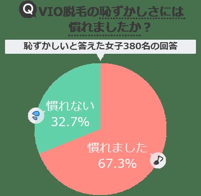 VIO脱毛の恥ずかしさアンケート調査結果グラフ