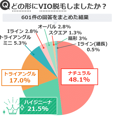 VIO脱毛の形・デザインアンケート