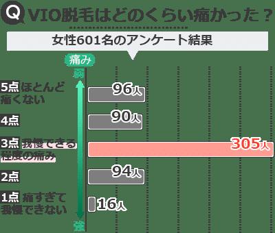 VIO脱毛の痛みに関するアンケート調査結果