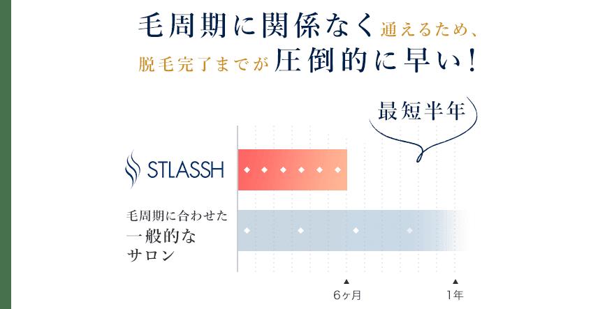 ストラッシュの来店ペース比較表