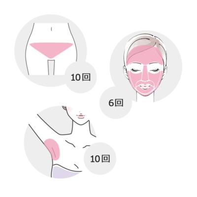 全身脱毛に必要な回数と期間は部位によって異なる