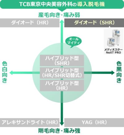 TCB東京中央美容外科の導入脱毛機と効果