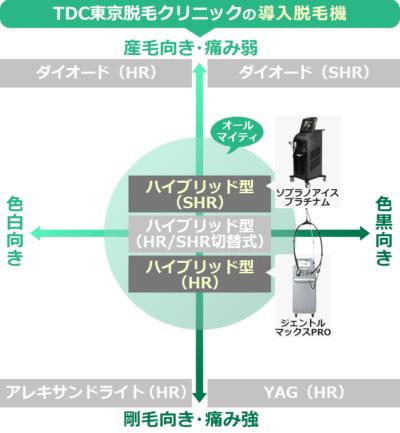 TDC東京脱毛クリニックの導入脱毛機と効果