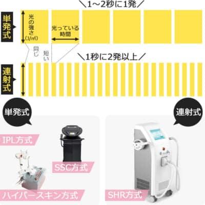 エステ光脱毛機の種類と照射速度の違い