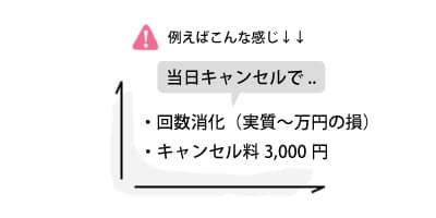 当日キャンセルで〇万円の損?各種追加料金に注意