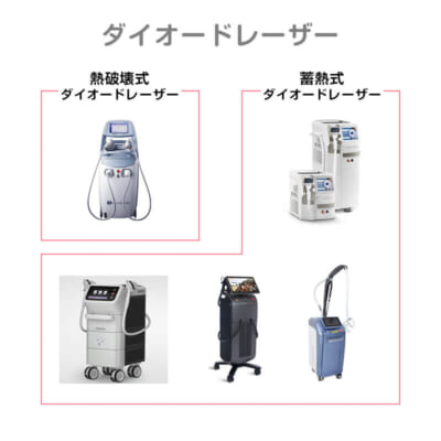 ダイオードレーザーの種類と代表的な機種