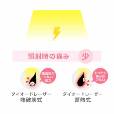 レーザー照射時の痛みが少ない