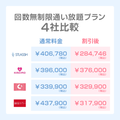 ストラッシュと他サロン3社の回数無制限通い放題プラン料金比較表