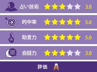 粋蓮先生の評価