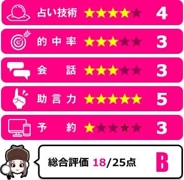 七せ先生の評価