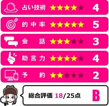 寿海先生の評価