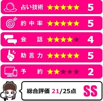 花COCO先生の評価