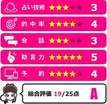 麗愛琉先生の評価