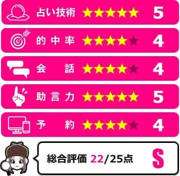 富樫ユキ先生の評価